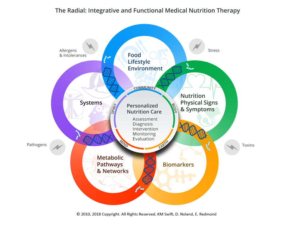 integrative and functional nutrition therapy radial