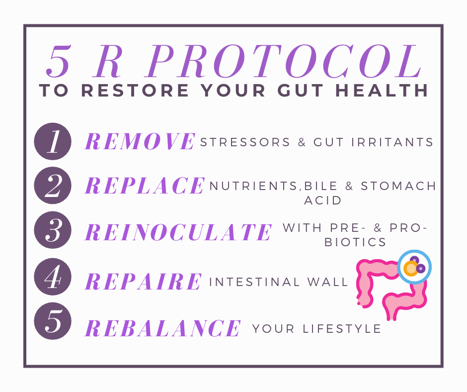 Description of the 5 R Protocol used to Restore Gut Health: Remove, Replace, Reinoculate, Repair, Rebalance