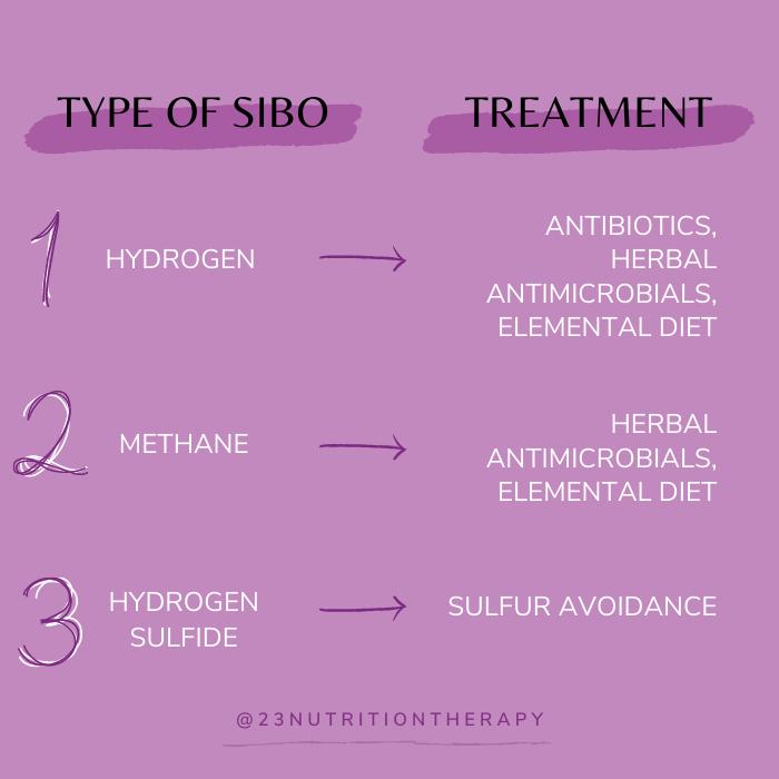type of SIBO determines treatment